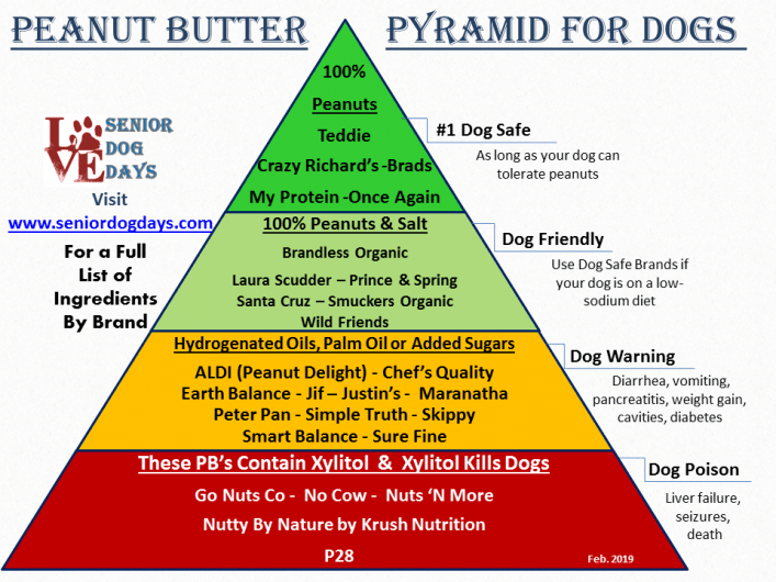 which peanut butters are safe for dogs and which peanut butters contain xylitol. This is a peanut butter list by brand that shows what is safe or deadly to dogs.