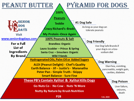 which peanut butter is safe for dogs