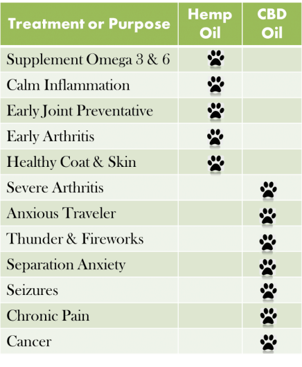 Visual Chart shows when to give your dog hemp oil and when to give your dog CBD Oil.  CBD is used for severe dog arthritis, thunder, fireworks, dog seizures, chronic pain and cancer.  Hemp Seed Oil gives dogs Omega-3 and 6, gives healthy coat and skin and is for early arthritis.