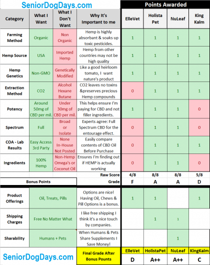 Comparison Table ElleVet CBD for Dogs vs. Holistapet Nuleaf and King Kalm.